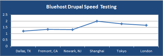 bluehost-drupal-speed