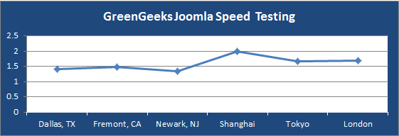 greengeeks-joomla-page-loading-speed