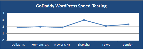 godaddy-wordpress-speed