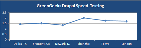 greengeeks-drupal-speed