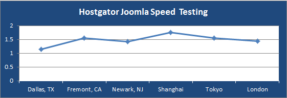 hostgator joomla speed