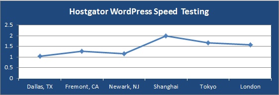 hostgator-wordpress-speed-testing