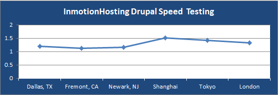 inmotionhosting-drupal-speed