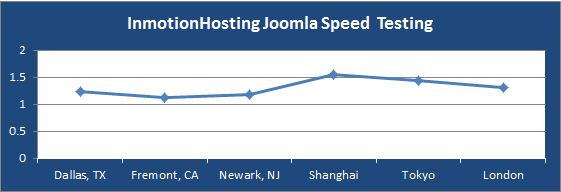 inmotionhosting joomla hosting speed