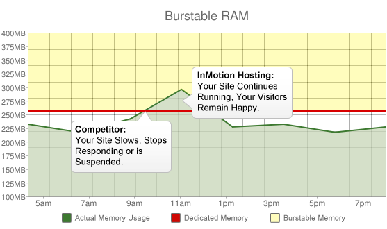inmotionhosting-vps_expander-burstable-graph-units