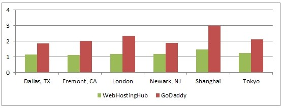 webhostinghhub vs godaddy on speed