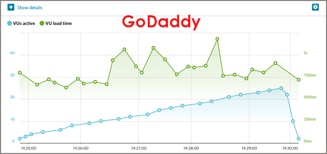 godaddy page loading speed test