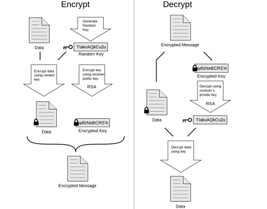 encryption-and-decryption