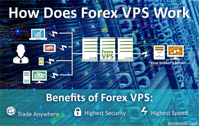 Best forex vps